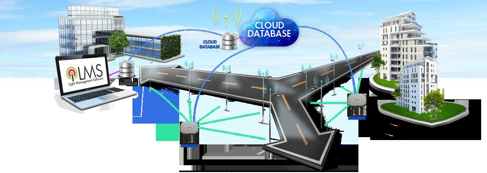 GlobiLED LMS - Light Management Software